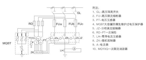 智能型消弧装置。 二、装置的适用范围   (1) 本装置适用于3~35KV中压电力系统;   (2) 本装置适用于中性点不接地、中性点经消弧线圈接地或中性点经高阻接地的电力系统;   (3) 本装置适用于电缆线路为主的电网,电缆与架空线路的混合电网,以及架空线路为主的电网; 三、装置的基本功能   装置正常工作时,具有PT柜功能;同时具有系统断线报警、闭锁功能;系统金属接地故障报警、转移系统接地故障点功能;消除弧光接地、系统谐振功能;低电压、过电压报警功能;以及故障报警消除时间、故障性质、故障相别、系统电