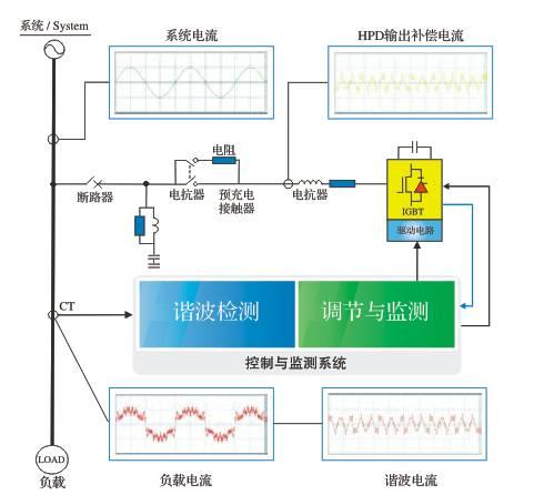 首页 产品展示 明清电力低压产品  dsp智能监控dsp高速检测和运算